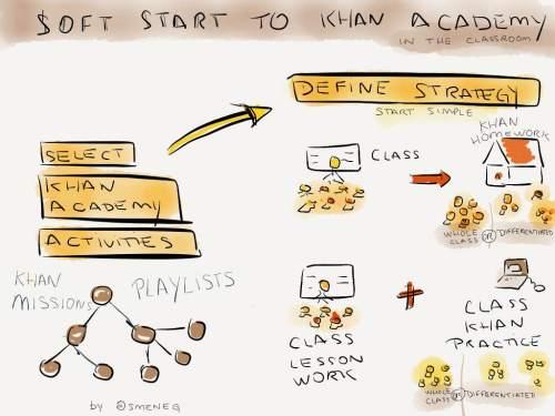 soft start to khan academy 2