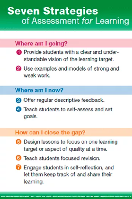learning assessment strategies Field study 5's all about learning assessment and strategies we were assigned to observe the modes of assessment and the teacher's strategies in teaching.