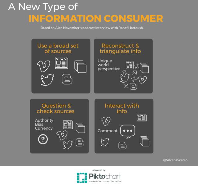 new consumer